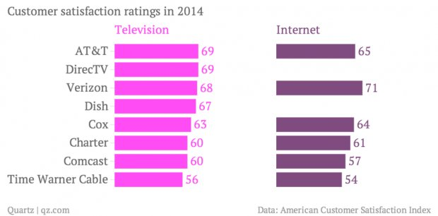 Americans hate their cable TV