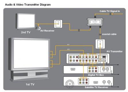 AV Transmitor Diagram