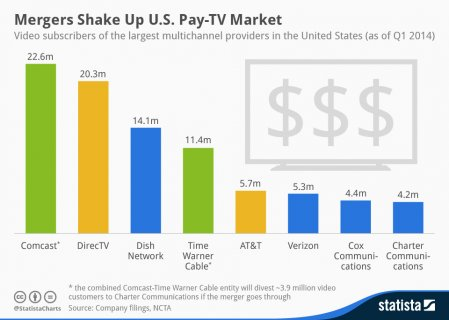 Mergers Shake Up U.S. Pay-TV