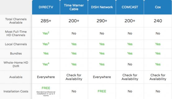 Satellite Tv Comparison
