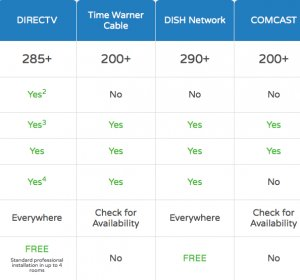 Compare satellite TV packages